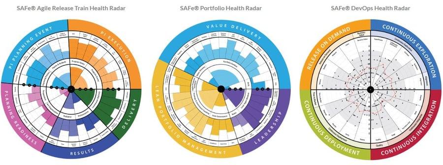 SAFe Radars